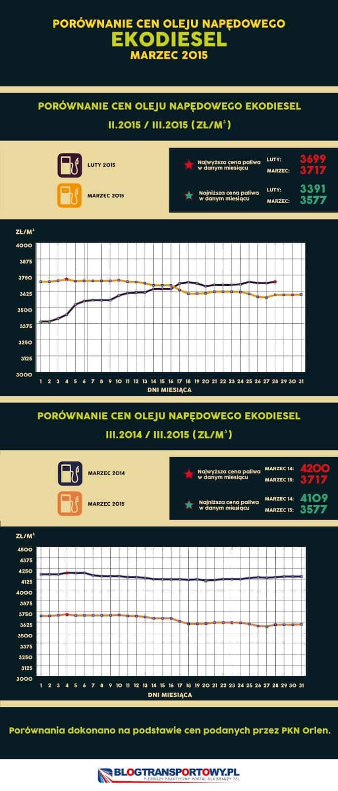 Porównanie cen paliw - marzec 2015