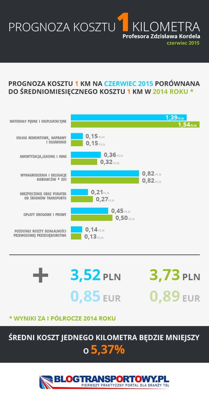 Pierwsza w Polsce prognoza kosztu jednego kilometra w transporcie