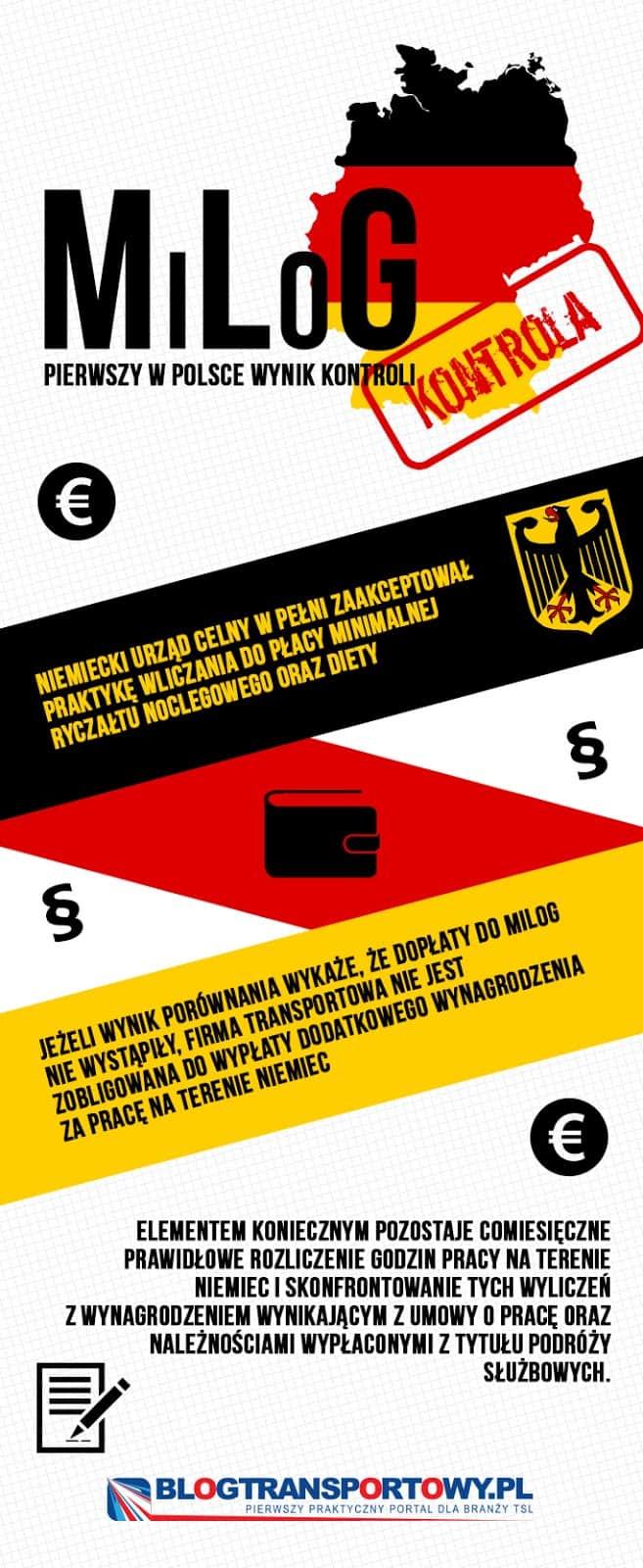 MILOG: Wyniki pierwszych kontroli w Polsce