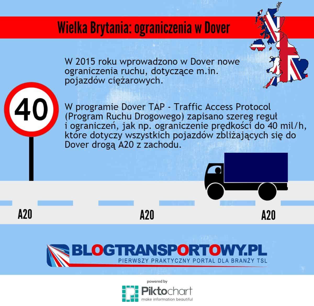 W 2015 roku wprowadzono w Dover nowe ograniczenia ruchu, dotyczące m.in. pojazdów ciężarowych.