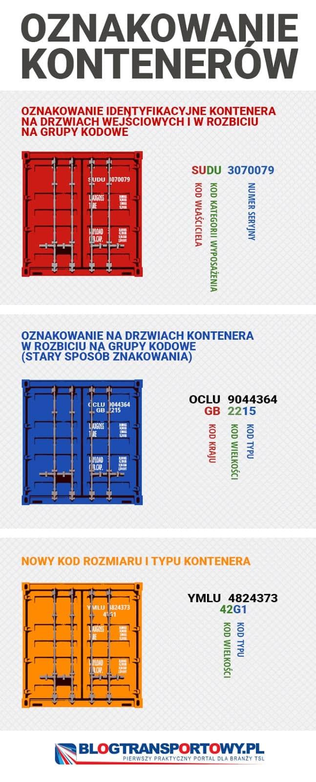 To jakie oznakowanie kontenerów znacie?