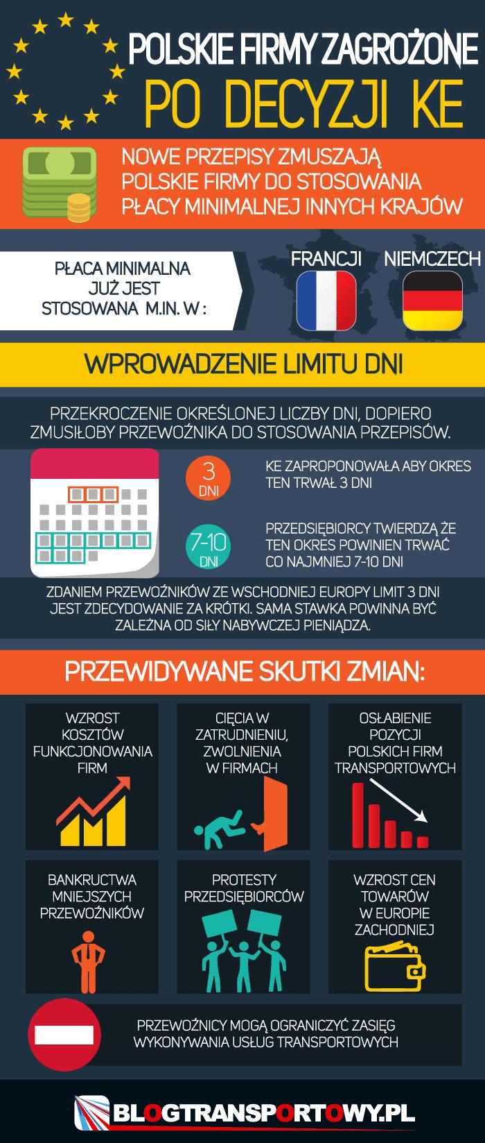 Polskie firmy zagrożone po decyzji KE