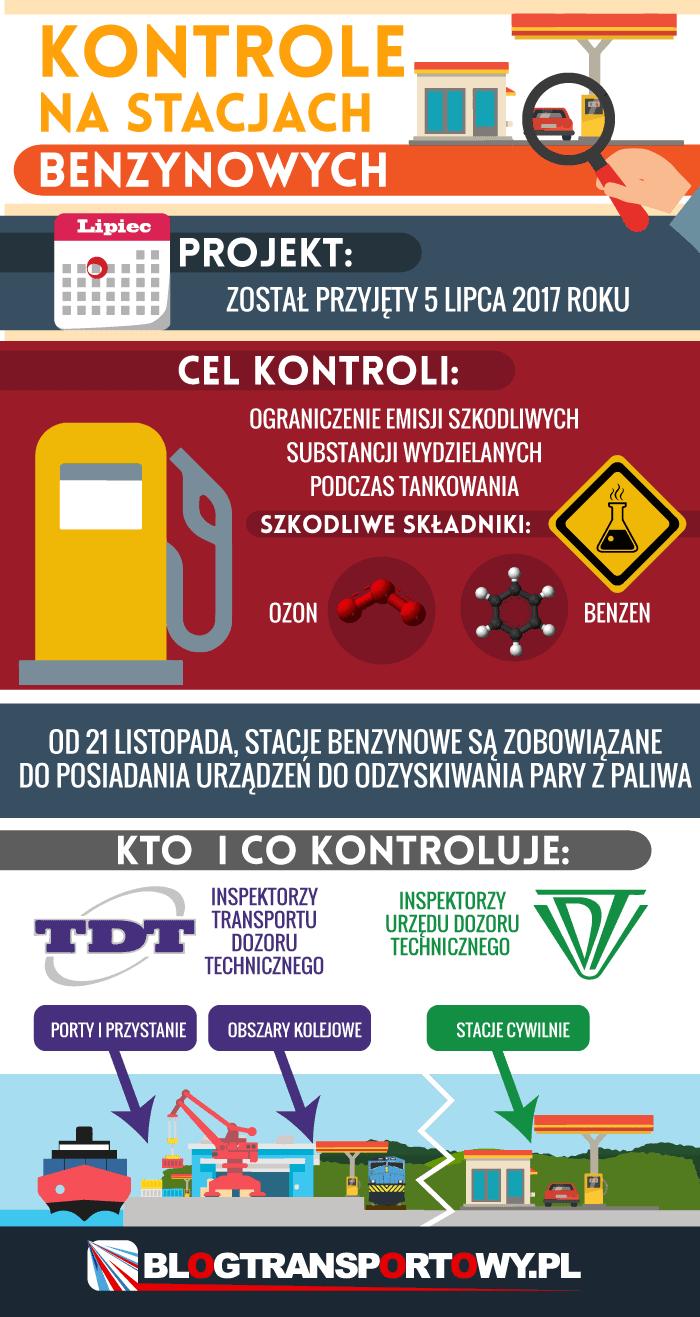 Kontrole na stacjach benzynowych