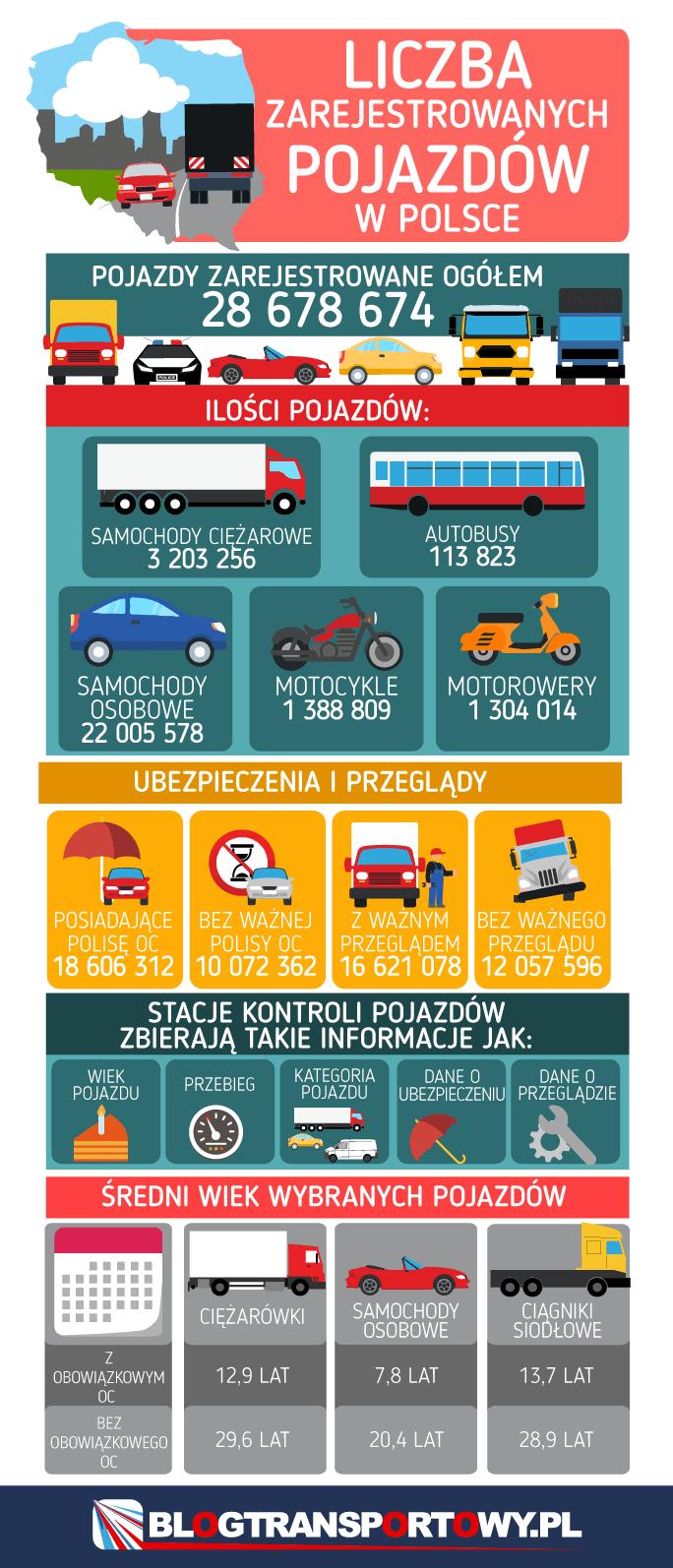 Liczba zarejestrowanych pojazdów w Polsce