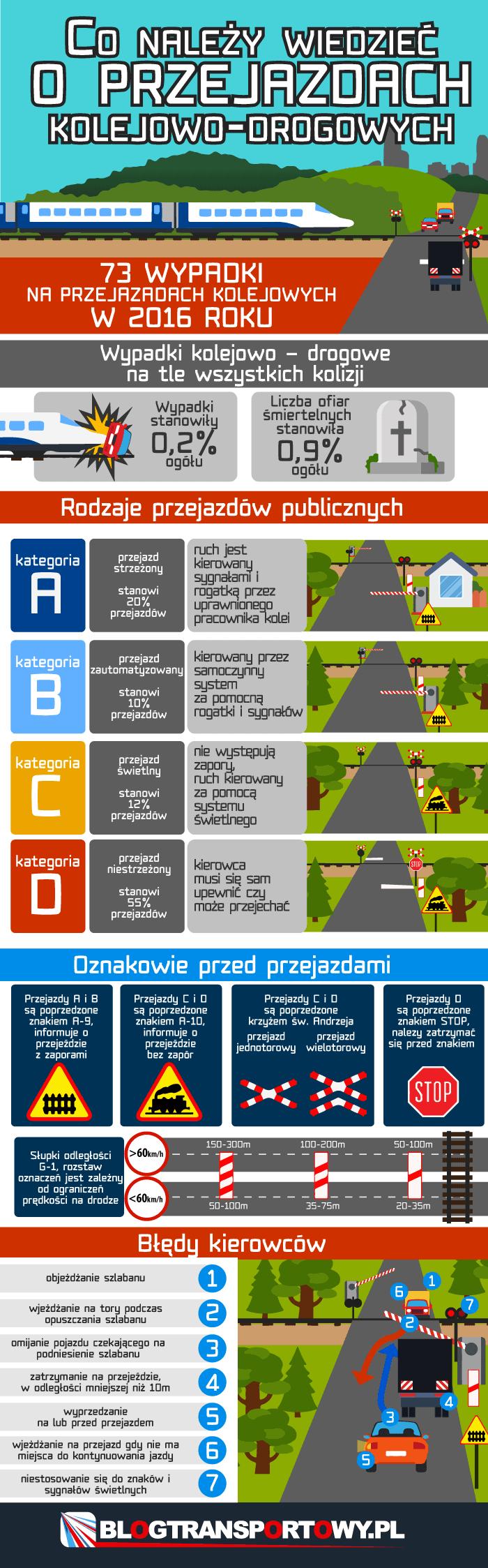 Co należy wiedzieć o przejazdach kolejowo-drogowych?