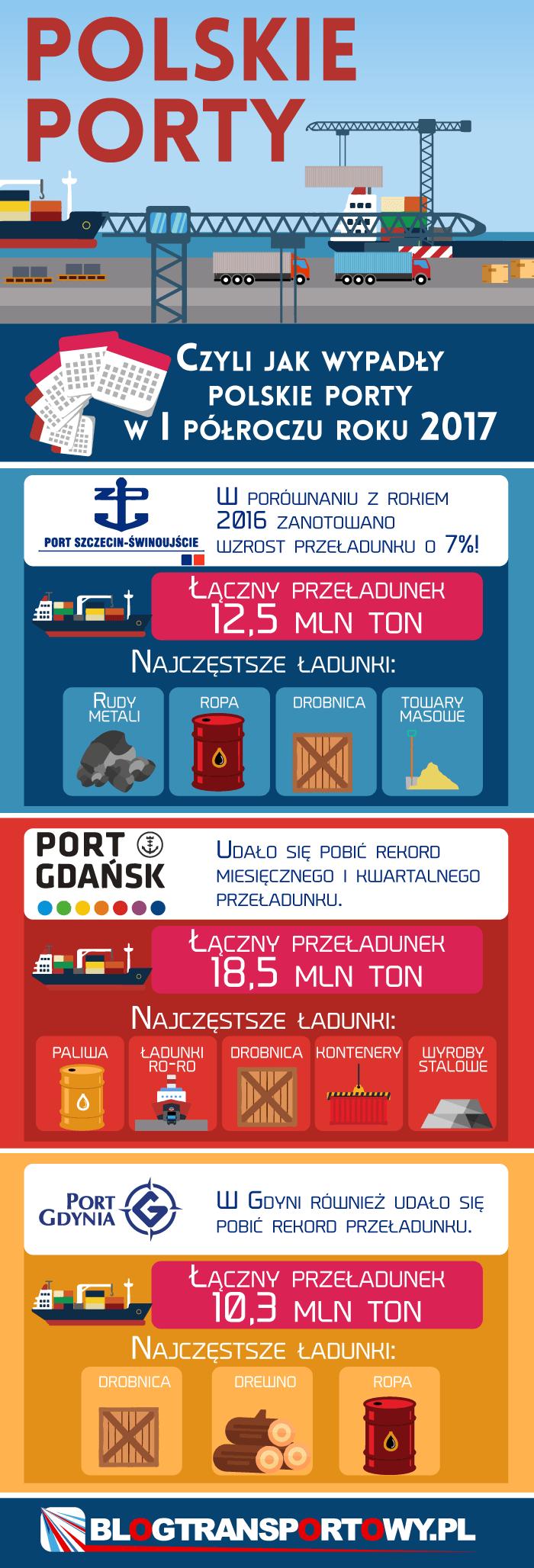 polskie porty w pierwszym półroczu
