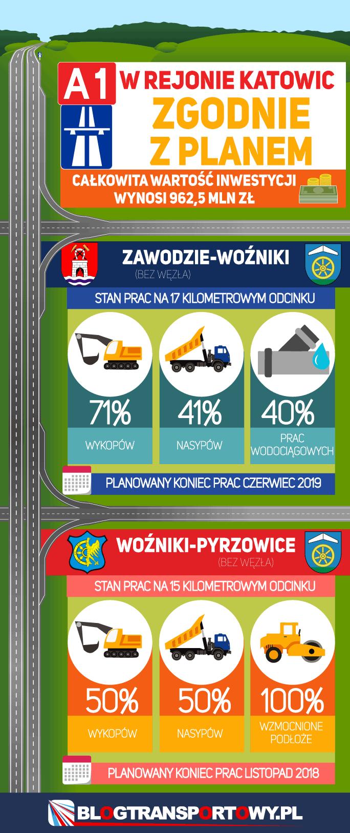 A1 w rejonie Katowic zgodnie z planem