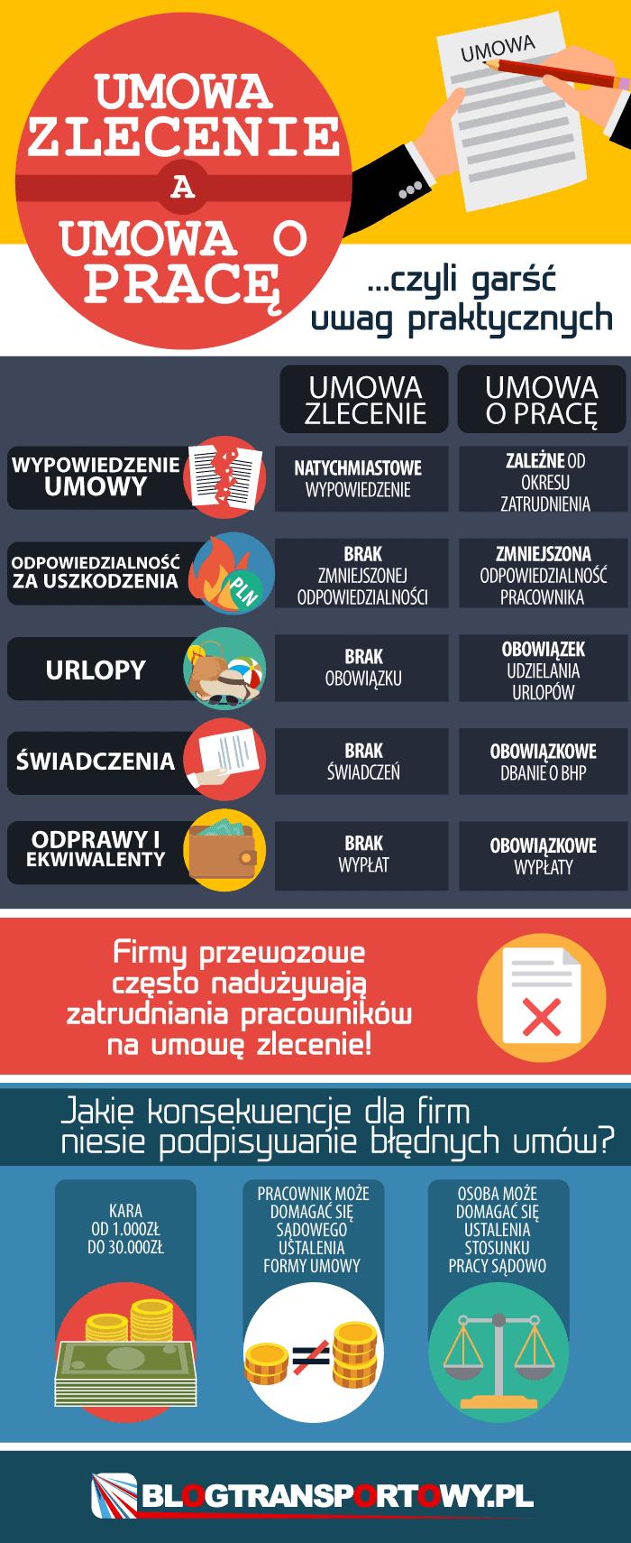 Umowa zlecenie a umowa o pracę