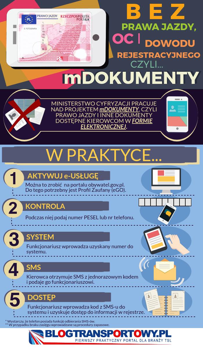 Czym są dokumenty mobilne?