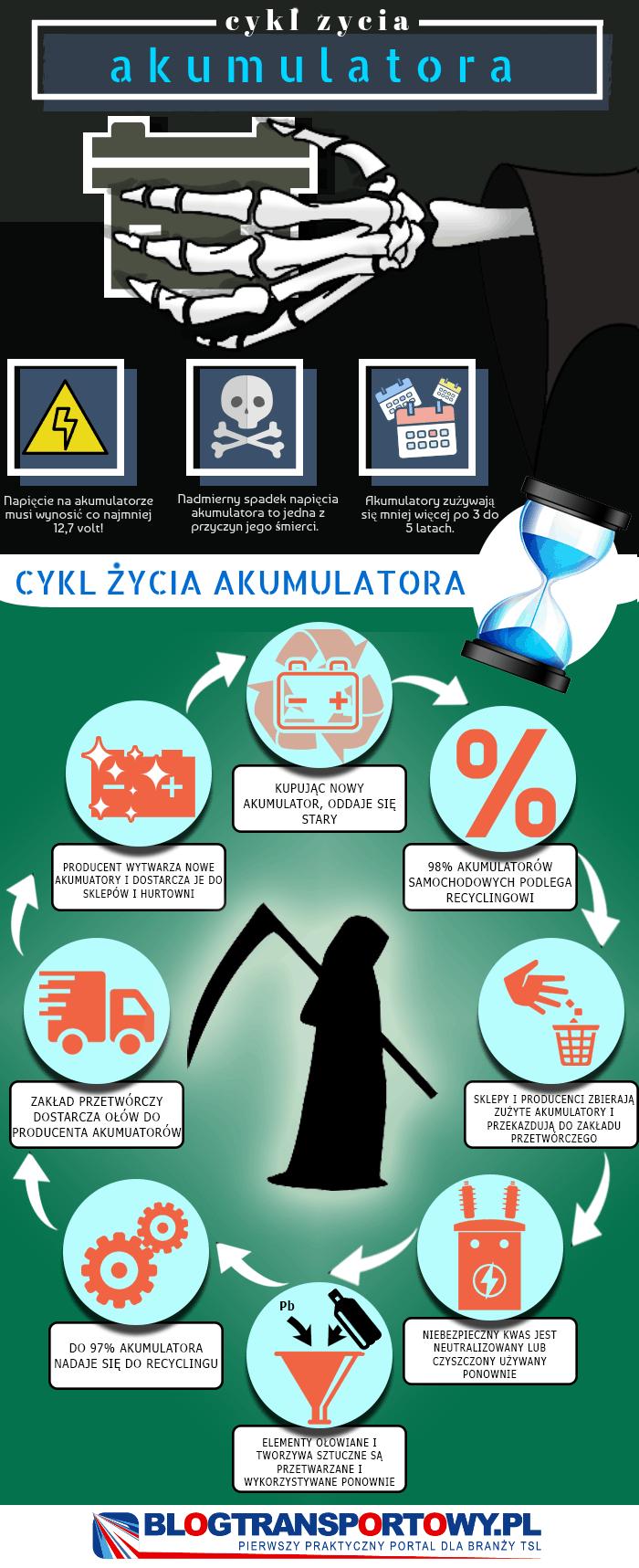 Cykl życia akumulatora